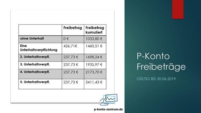 Tabelle über die Höhe der P-Konto Freibeträge 2018
