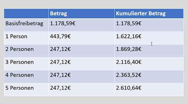 P-Konto Freibetrag 2020 - Tabelle