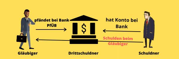 Beziehung Gläubiger - Drittschuldner und Schuldner